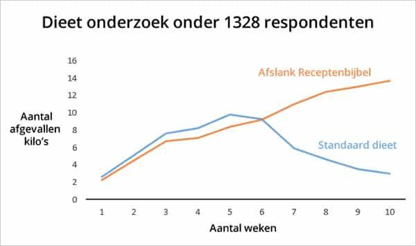 Grafiek Afslank Receptenbijbel