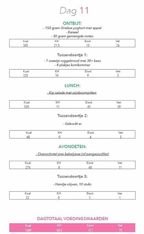 Koolhydraatarm 50 Dagen Programma voorbeeldmenu